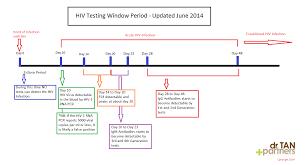 Hiv Cmia Test Accuracy Hiv
