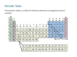 Periodic Table Middle School Science. Insight 360™ is ...