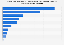 Cbp Pay Chart Breakdown Of The Department Of Homeland Security Budget By