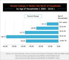 Net Worth By Age Chart Which Age Group Lost The Most Household Wealth In The Us