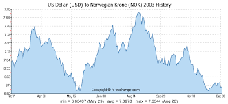 Nok To Usd Chart Norway Krone To Us Dollar November 2019