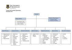 Construction Company Org Chart 13 Best Chart Templates Images Organizational Chart Chart