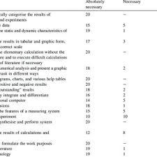 Ranges Of The Basic Professional Skills Required For