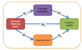 IBIMA Publishing Relationship Marketing and Customer Loyalty: Do ...