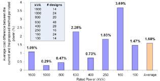 Transformer Chart Bar Chart Of The Optimum Transformer Designed No Load Losses