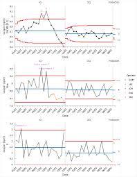 shewhart control charts monitoring future production