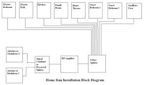 home run wiring diagram home wiring diagrams description image preview home run wiring diagram