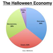 What I Want To Be For Halloween Pie Chart The Halloween Economy 2 Billion In Candy 300 Million In