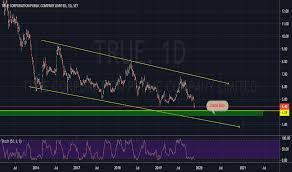 True Stock Price And Chart Set True Tradingview