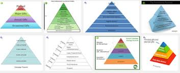 fundraising pyramid template the fundraising pyramid