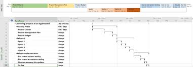 Gantt Chart For Iterative Development Project Management Traditional Iterative Or Hybrid
