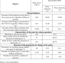 Estimation Of Influence Of The Excise Tax Rate Increase On