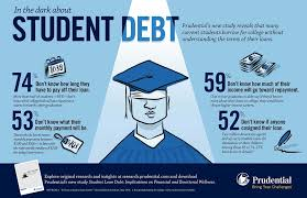 College loans for adults