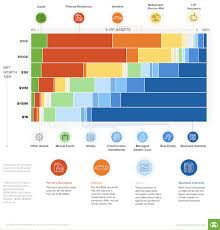 Net Worth Of Business Net Worth Composition By Levels Of Wealth Build A Business