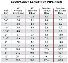 Pipe Fittings Chart How Fittings Valves And Strainers Affect Pressure Drop And