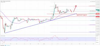 Ripple Price Analysis Xrp Usd In Solid Uptrend Above