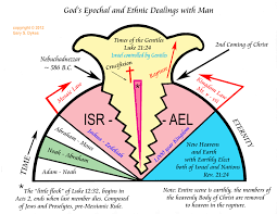 Dispensational Chart Pdf On_dispensationalism