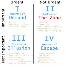 Ac Musings 7 Habits Accountability The Four Quadrants Chart