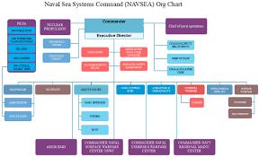 Navy Organization Chart Navsea Org Chart How Does The Naval Sea Systems Operates