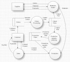 how to create a data flow diagram using conceptdraw pro   process    data flow diagram