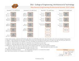 Mechanical Engineering Flowchart 2017 18 Ceat Student Services