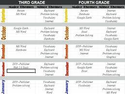 Ms Publisher Lesson Plans Excel Lesson Plans For Middle School Excel Lesson Plans For Teachers