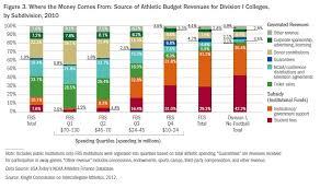 average high school athletic budget universities spend more on athletics per athlete than on academics