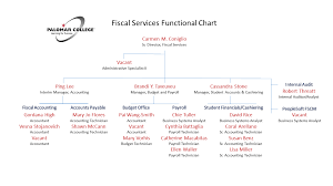 Fiscal Services Staff Organizational Chart Palomar College