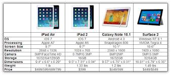ipad size comparison ipad air comparison isource