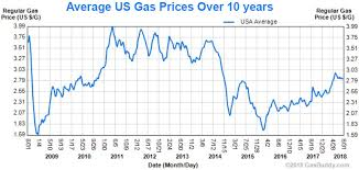 Four Year High Gas Prices Are Still 1 Cheaper Than Most