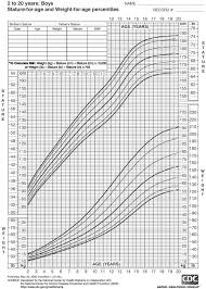 Nutritionwerks Nutrition Tools Height Weight Chart