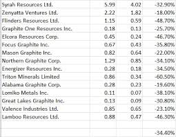 Graphite Flake Size Chart Graphite Stocks Down 3rd Week In A Row Fundamentals Be Damned