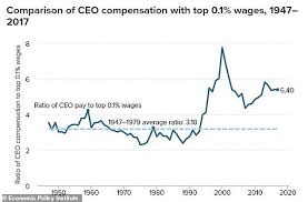 Ceo Compensation Has Grown 1 000 In The Past Four Decades