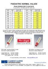 Peak Flow Meter Chart Measuring Your Peak Flow Rate