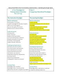 Learning Paradigm Checklist Barr And Tagg