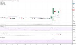 Trader Jfisher7 Trading Ideas Charts Tradingview