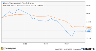 Ino Stock Chart Why Inovio Pharmaceuticals Stock Sank In October The