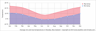 Central Otago Climate Chart Climate And Average Monthly Weather In Lake Tekapo
