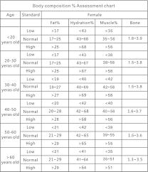 Body Hydration Level Chart Better Basics User Guide