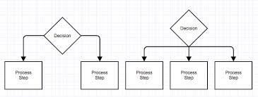 Basic Flowchart How To Flowchart Basic Symbols Part 1 Of 3