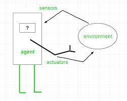 Agents In Artificial Intelligence Geeksforgeeks