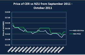 The Worlds Worst Emissions Trading Scheme Trans Tasman
