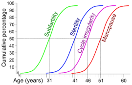 Risk Of Down Syndrome By Age Chart Advanced Maternal Age Wikipedia