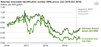 Rin Prices 2018 Chart Epa Refinery Exemptions Reduced Renewable Fuel Blending