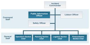 Blank Ics Org Chart Incident Command System Organization Chart With Incident