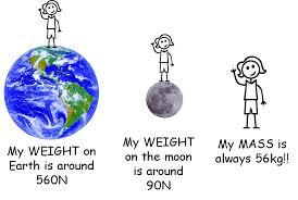 Venn Diagram Mass And Weight Mass Vs Weight Venn Diagram 95905 Newsmov