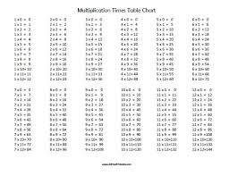 Free Printable Multiplication Chart Multiplication Times Table Chart Free Printable