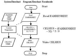 Notes On Meaningful Application Program Flowcharts