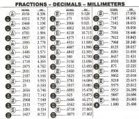 Fraction To Decimal Conversion Chart Printable Conversion Chart Fractions To Decimals Printable