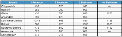 Average Electricity Bill For 1 Bedroom Apartment Uk